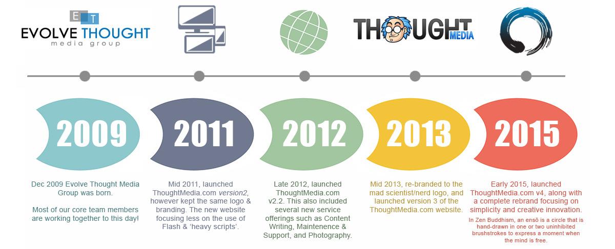 thoughtmedia-timeline