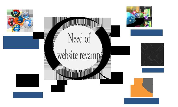 How Often To Upgrade Your Website