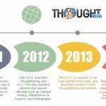Thought Media's Brand Evolution