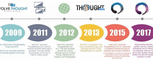 Thought Media Brand Evolution