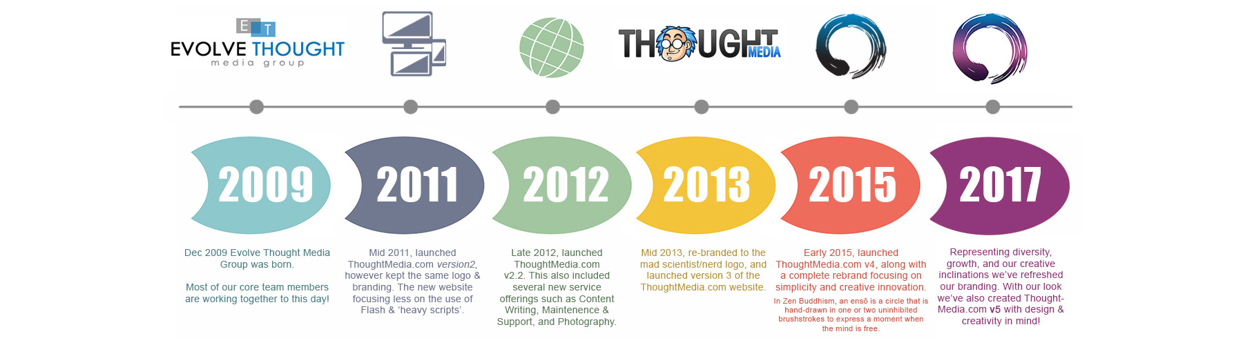 Thought Media Brand Evolution