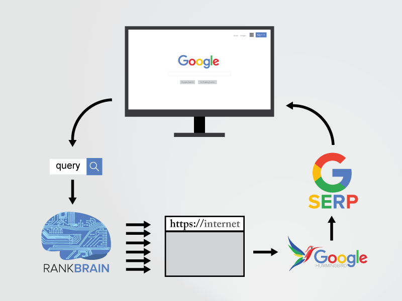 RankBrain Diagram - Explained