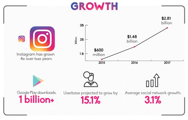instagram-growth-marketing